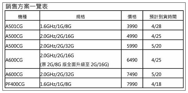 【邀稿】3C。華碩智慧型手機:ASUS Zenfone5(A500CG)@開箱介紹&實用心得
